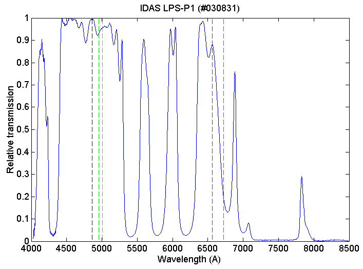 Widmo IDAS Light Pollution Suppression (LPS)